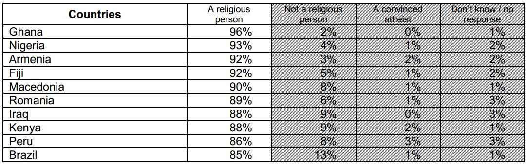 Religion Johmah Jon Mandy Write - Top religions in the world